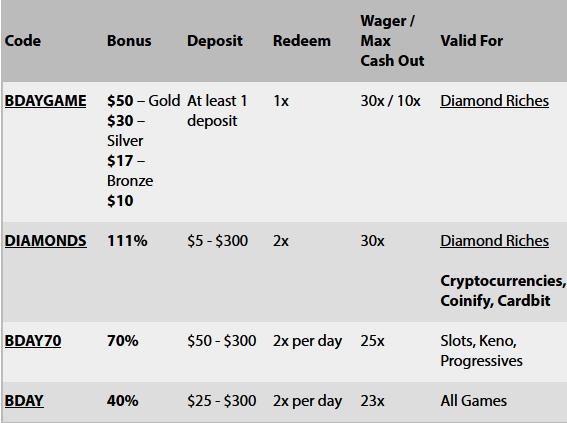 Slotland New Player No Deposit Bonus