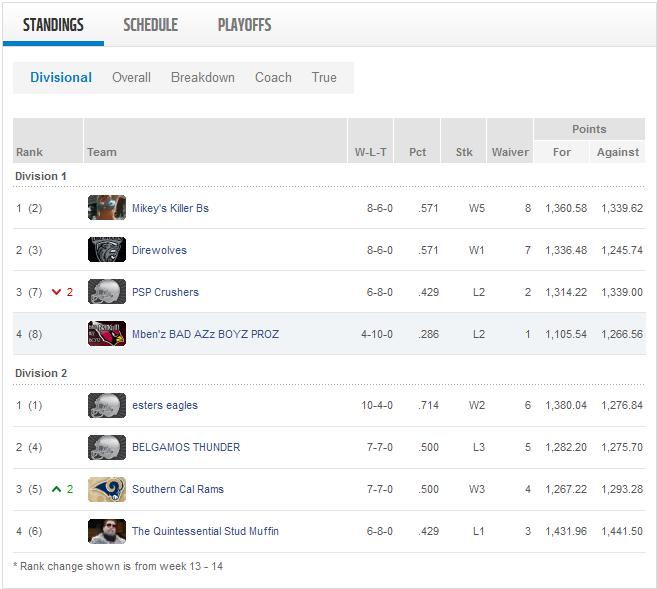Week 14 Standings.png