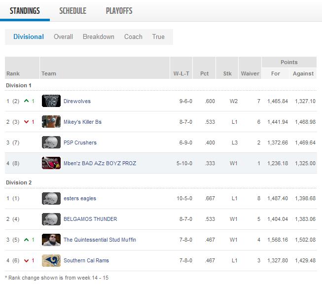 Week 15 Standings.png