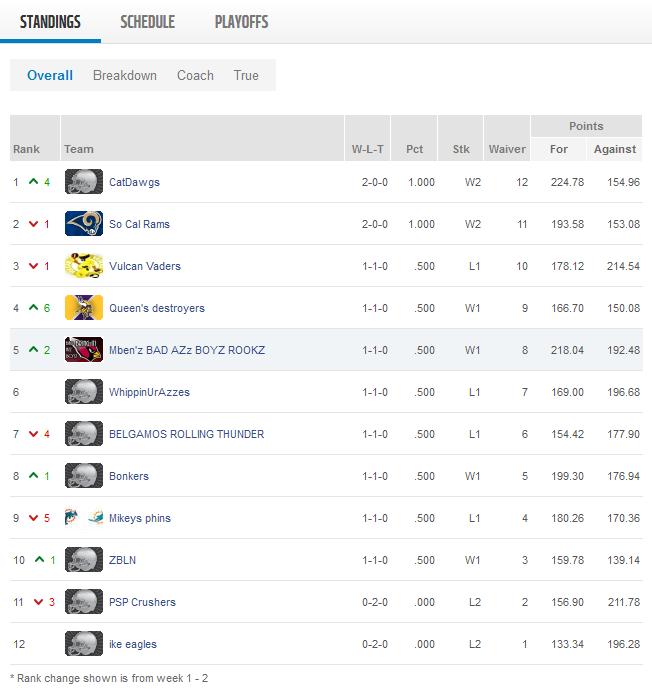 Week 2 Standings.png
